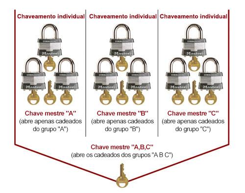 Condições de colocação de cilindro